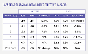 First Class Mail Rate Chart 55 True To Life Current Postal Rates Chart 2019