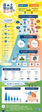 富士登山に挑戦する前後に直撃した登山者のホンネをインフォ