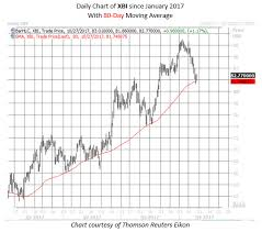 Xbi Chart Biotech Dip Could Be A Buying Opportunity
