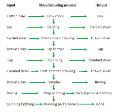Flow Chart Of Combed Yarn Introductory Chapter Textile Manufacturing Processes