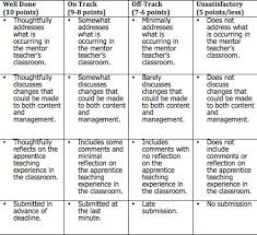 essay rubric for each one teach one picture