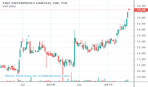 Rai Stock Price Chart Twc Stock Price And Chart Tsx Twc Tradingview