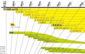 Old Testament Timeline Chart Amazing Bible Timeline With Bonuses Amazing Bible Timeline