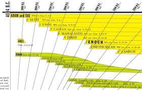 Bible Timeline Wall Chart Amazing Bible Timeline With Bonuses Amazing Bible Timeline