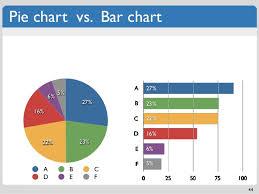 Pie Of Bar Chart Pie Chart Vs Bar Chart