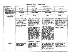 Standards Of Review Chart Pdf Gen Standard Of Review 2 Of 2 Chart Irwin R Ironstone