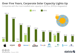 Solar Energy Chart Chart Over Five Years Corporate Solar Capacity Lights Up