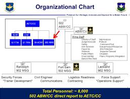 Afimsc Org Chart Pwc V6 Mr Chris Sharp 502 Abw Joint Base San Antonio 502d