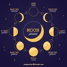 Lunar Phase Chart Full Moon Crystal Grid Plus Gratitude Ritual Moon Phases