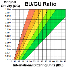Ibu Chart Finn Hill Brewing Bu Gu Ratios