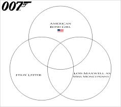 Girl Venn Diagram James Bond Venn Diagram Vi Quiz By Stevenmiller61