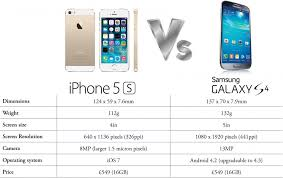 galaxy s4 screen size apple iphone 5s vs samsung galaxy s4
