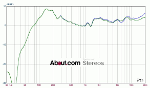 Speaker Frequency Range Chart 10 Computer Speaker Systems Tested With Graphs