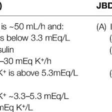 Dka Vs Hhns Chart Pdf Initial Potassium Replacement In Diabetic Ketoacidosis