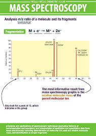 Mass Spec Explaination Of Poster Chemistry