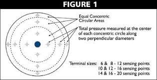 Duct Traverse Chart Enviro Tec Vav Flow Chart Hvac Fan Powered Units