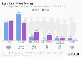 Chart Of Texting And Driving Statistics Chart Less Talk More Texting Statista
