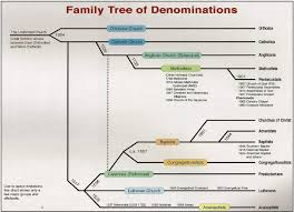 All Christian Denominations Chart Christian Denominations Matt Brown