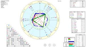 Send You A Deluxe Color Astrology Birth Chart And Free Videos To Interpret