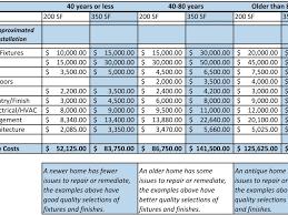 Kitchen   Small Kitchen Remodel Cost Trendy Scheme - Kitchen remodeling cost