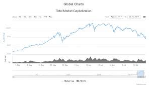 Cryptocurrency Price Charts 3 Reasons Cryptocurrency Prices Are In Free Fall Venturebeat