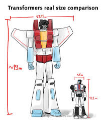 Transformers G1 Scale Chart Scale Or The Utter Lack Thereof The Tf Theoretician