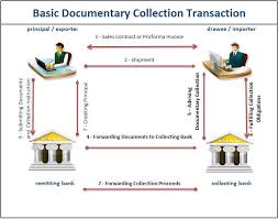 Differences Between Letters Of Credit Vs Documentary Collections ...