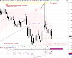 Ibm Stock Chart Ibm Macd Cross Down Zeroline Amibroker Academy Com