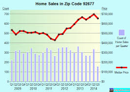 zip code 92677 na niguel california real estate house value trends