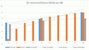 Dyson Fan Comparison Chart Best Desk Fan Dyson Vs Vornado Vs Honeywell Geek Com