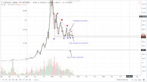 Bitcoin Btc Price Analysis Btc Usd Bitcoin Very Bullish