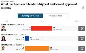 Leader Meter Tracks Each Party Leaders Latest Numbers Cbc