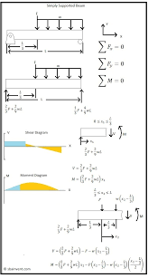 simply supported beam force load and square load shear moment diagram