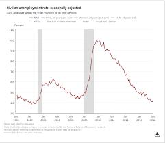 Us Economy Chart Since 2008 How To Spot A Financial Crisis Seeking Alpha