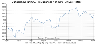Cadjpy Canadian Dollar To Japanese Yen Live Charts