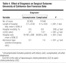 the spectrum and cost of complicated gallstone disease in  the spectrum and cost of complicated gallstone disease in california surgery jama surgery the jama network