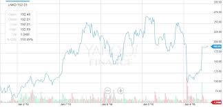 Linkedin Stock Price Chart Microsoft Just Made Over 10 Billion On Its Linkedin