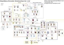 Got Relationship Chart Maplestorys Story Character Relationships Grandis