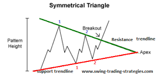 How To Trade Triangle Chart Patterns Symmetrical Triangle Pattern Trading Strategy