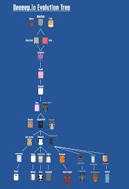 Deeeep Io Evolution Tree 2019 All About Deeeep Io Game Here