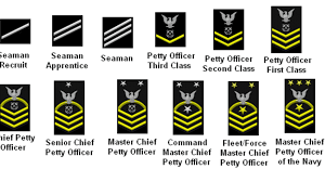 How Does The Navy Enlisted Promotion System Work