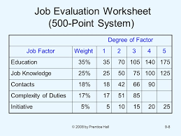 Hay Guide Chart Point System Procedure For Establishing Point Method Of Job Evaluation