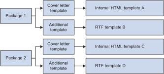 correspondence template understanding correspondence templates