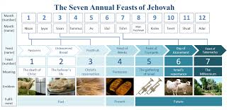 The Seven Annual Feasts Of Jehovah The Seven Annual