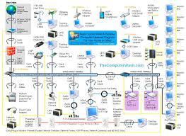 network switch wiring diagram cat 5 wiring diagram wall jack at Network Wiring Diagram