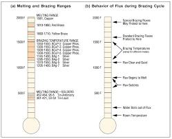 Melting Point Of Silver Solder Undergroundad Com Co