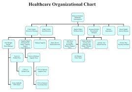 Department Flow Chart Template Department Flow Chart Template Effective Sales Organization