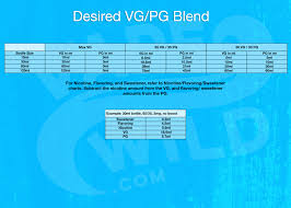 E Liquid Flavor Mixing Chart Getting Started With Diy Ejuice Vapewild