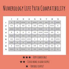 Numerology Love Compatibility Chart Numerology Compatibility Which Life Paths Are Compatible