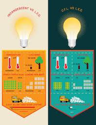 Fluorescent Lights Versus Led Led Vs Other Bulbs Led Specialists Ltd